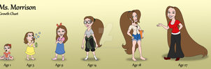 Ms. Morrison Growth Chart by Yeldarb86
