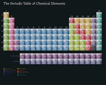 The Periodic Table by 0178120181524