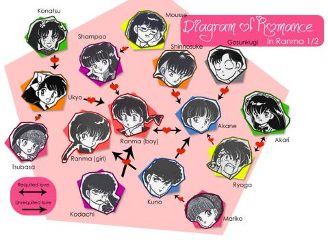 Diagram of Romance in Ranma by magasantos