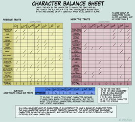 Character Balance Meme by Wild-Hearts