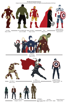 The Marvel Cinematic Universe by TEhopefulcomicartist