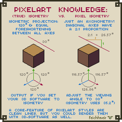 True Isometry VS Pixel Isometry by Cyangmou