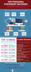 Top Personal Statement Mistakes Trends for 2016 by PSReviewInfographics