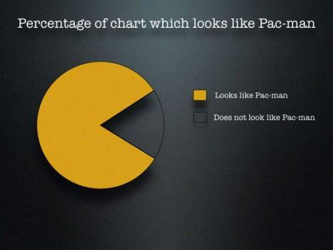 pac man pie chart by x9000