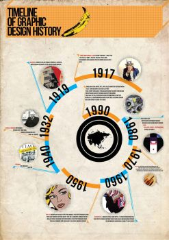 Timeline of graphic design by scrfaceunited