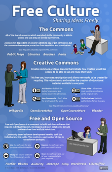 Free Culture + Commons Poster by doctormo