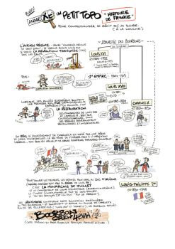 Restauration et Royalismes - French History notes by Pika-la-Cynique