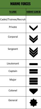 Alpha-One Marine Forces Rank by JMK-Prime