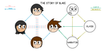 The Story of Blake - Relationships Chart by Its-Joe-Time