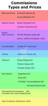 Commissions Types and Prices MASTERPOST