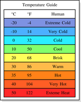 Temperature Guide by doctormo