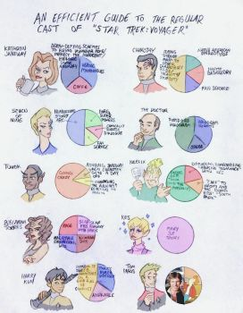 VOYAGER Summed Up in Pie Graphs by LizzyChrome