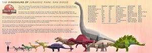 The Dinosaurs of Jurassic Park: San Diego by Benjee10