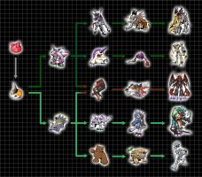 Extra Digivolution Chart - Tsunomon by Chameleon-Veil