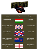 Fallout Underground Factions by Party9999999