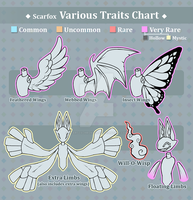 Scarfox Various Traits Chart by ScarfoxChronicles