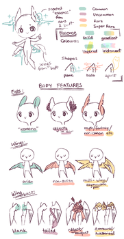Aeromanti Traits Sheet by nanomori