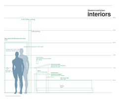 Interiors Height Chart WIP by Pharan