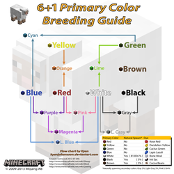 6+1 Primary Color Breeding Guide by kyanjohansson