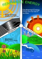 Renewable Energy Poster by SeanDrawn