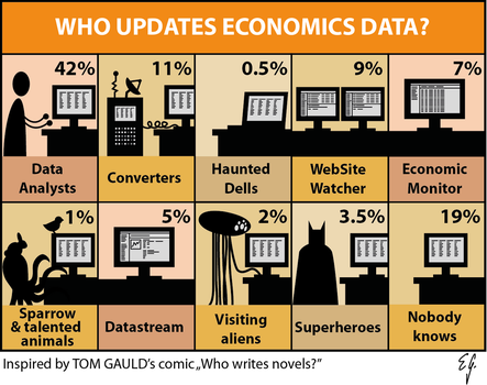 Who updates Economics data? by The-Black-Panther