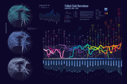 FC Barcelona Infographic by hydraaa