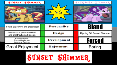 Sunset Shimmer Vs Starlight Glimmer Review by XaldinWolfgang