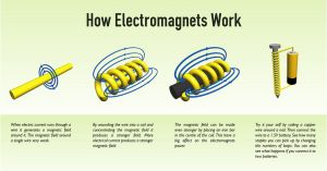 How Electromagnets Work by sirethomas