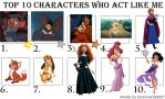 Top 10 Characters Who Act Like Me 1 by disneyfangirl774