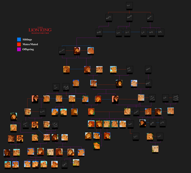 TLK family tree (WIP) 2.0 by MalisTLK