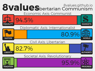 8 Values Test Results by JaliosWilinghart