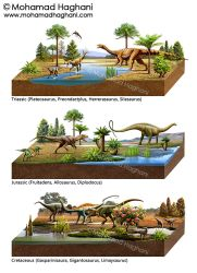 Mesozoic ( Triassic, Jurassic, Cretaceous ) by haghani
