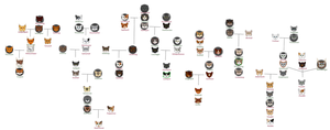TR Riverclan family tree by ArualMeow