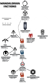 Mandalorian Factions by Sombraptor