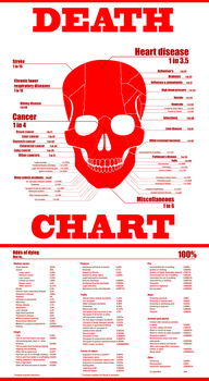 Death chart by Armonah