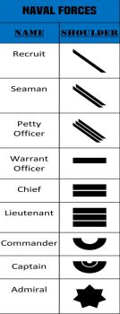 Alpha-One Naval Forces Rank by JMK-Prime