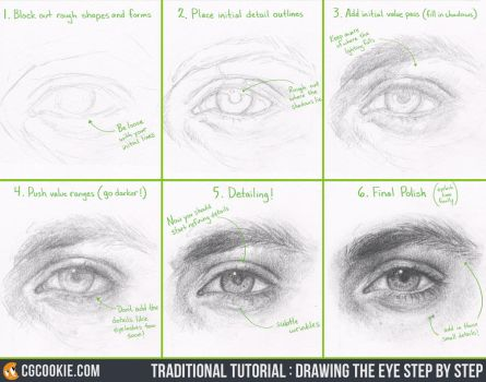 Tutorial: Drawing the Eye Step by Step by CGCookie