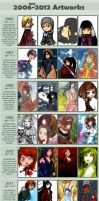 Improvement meme 2006 - 2012 by Tori-Fan