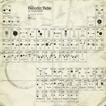 Periodic Table of Controllers by mac512k
