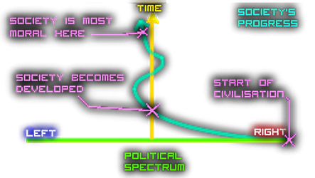 The Course of the Political Spectrum by TheArtFrog