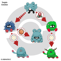 Tangela Evolution