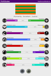 Mah PolitiScales Results by achthenuts