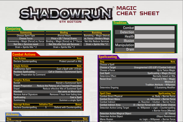 Shadowrun Magic Cheat Sheet by adragon202
