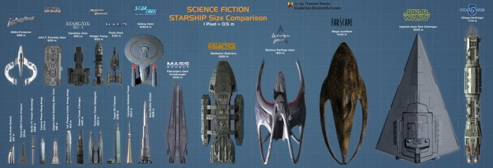 SciFi Starship Size Comparison by Euderion
