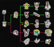 Digivolution Chart - Yuramon by Chameleon-Veil
