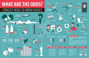 What are the odds? Infographic by alexiahart