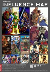markuro's Influence Map by markuro