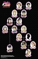 Joestar Family Tree - FMA style version by D-Thessy