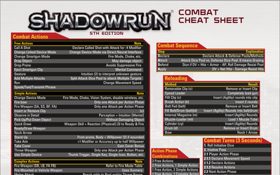 Shadowrun Combat Cheat Sheet by adragon202