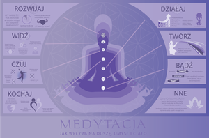 Meditation - Infographics by Nyctaeus
